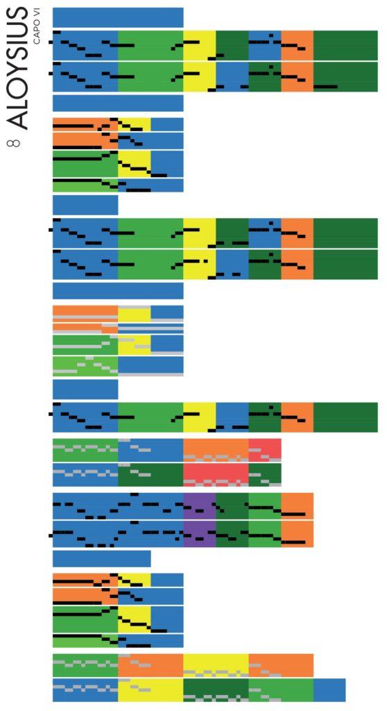 Orouni - Aloysius - Chromatic-diagram / Schéma chromatique